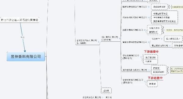 网友发挥柯南精神画「事件牵连厂商鱼骨图」一眼看清可能问题厂商